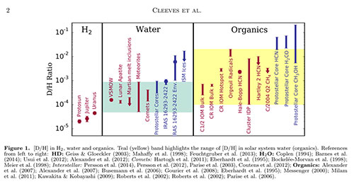 The deuterium enrichment is key research tool for tracking the water source (Source: L Cleeves, et al, arXiv/1601.07465v1)