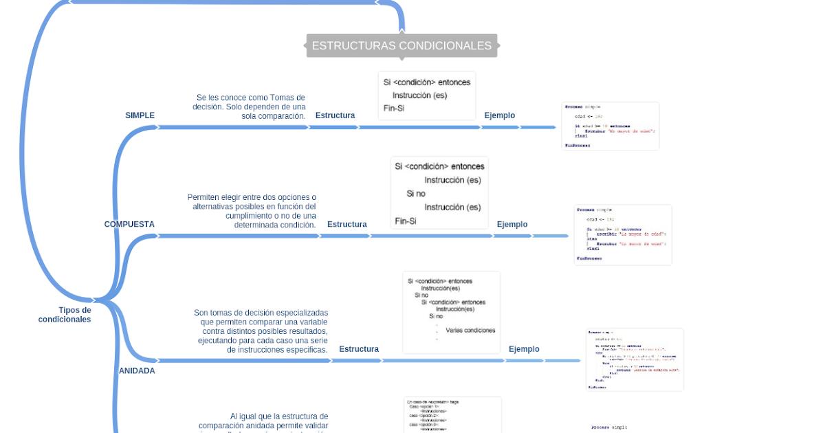 Estructura Condicional Dos - 2021 idea e inspiración