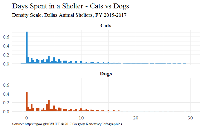 Surviving Shelter: Analysis of Time Spent and Outcome in Dallas Animal Shelters