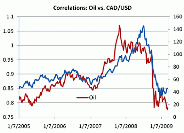 Oil and CAD