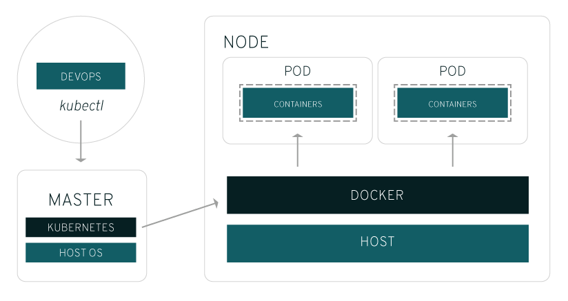 Red hat openshift and orchestrating containers with for Architecture kubernetes