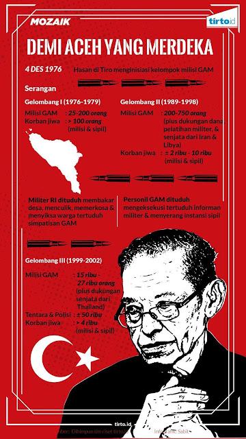 4 Desember 1976: GAM Lahir demi Kedaulatan atas Kekayaan Alam Aceh