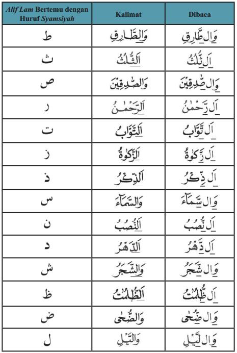 Tabel Cara Membaca Semua Huruf Alif Lam Syamsiyah