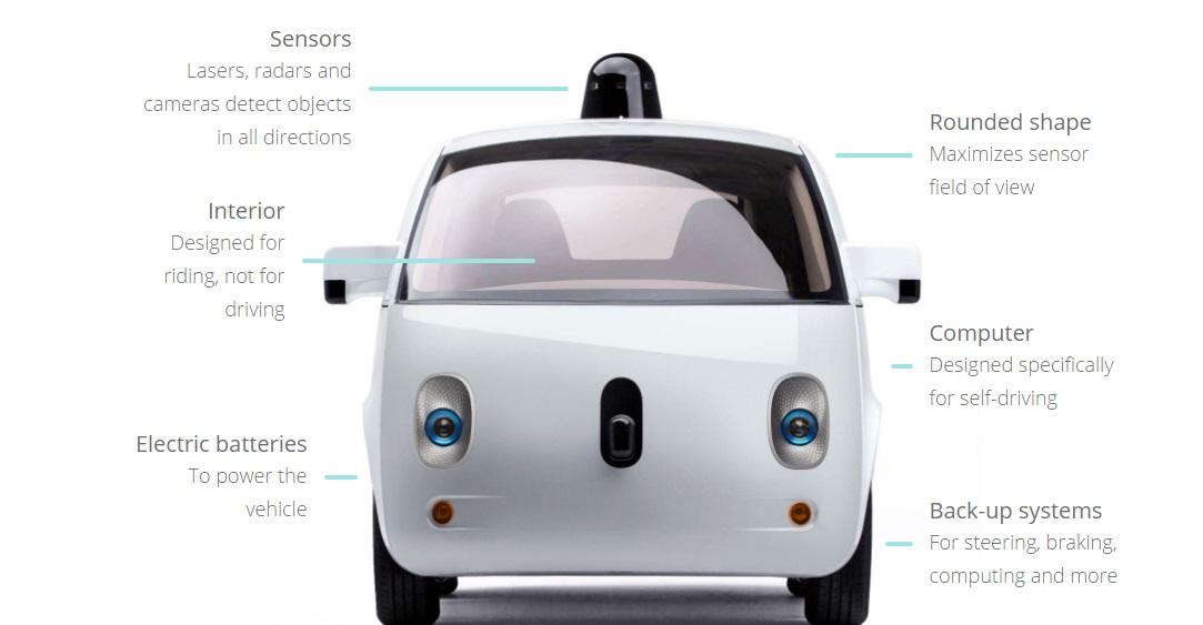 Google's-self-driving-cars-kaise-kam-karti-hai