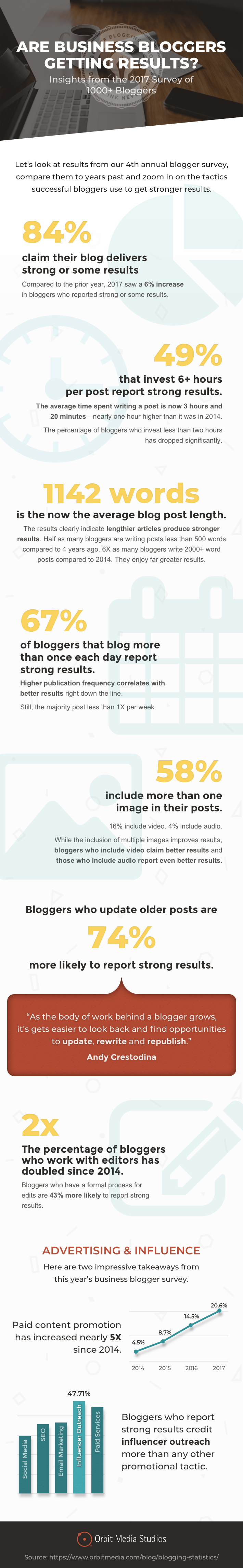 Does Business Blogging Still Get Results in 2017? New Data from 1,000 Bloggers - #Infographic