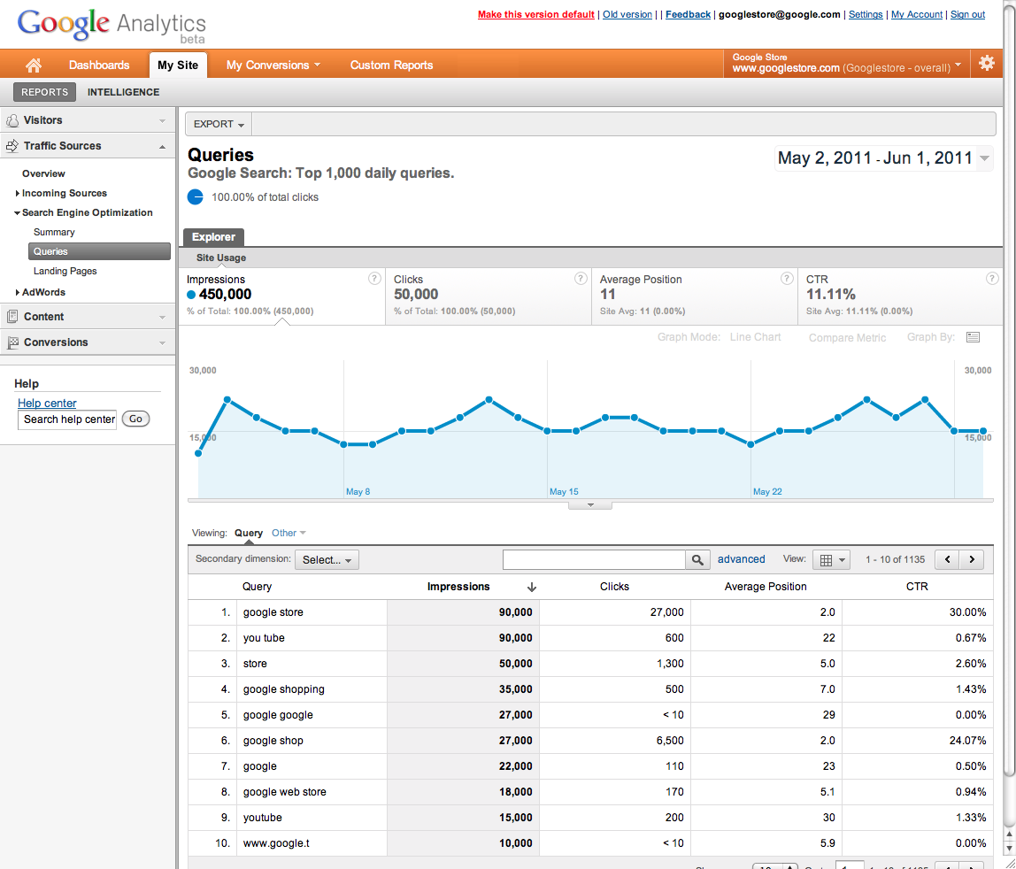 Google analytics webmaster tools integration