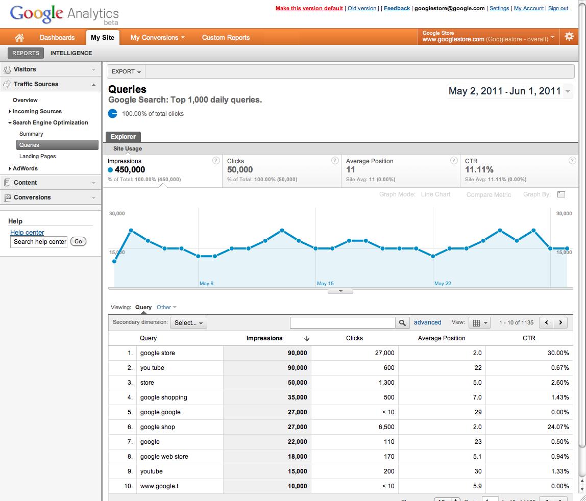 Google Webmaster Tools into Google Analytics