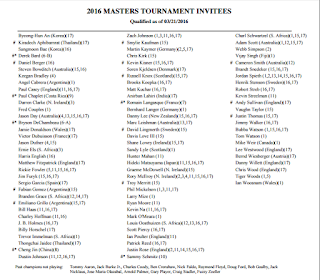 2016 Masters Tournament invitees