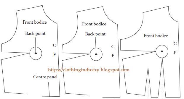 pattern Measurement method
