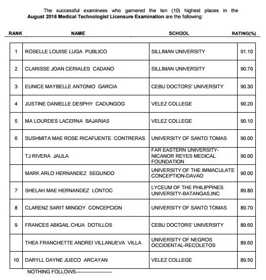 Silliman University grad tops August 2016 Medtech board exam