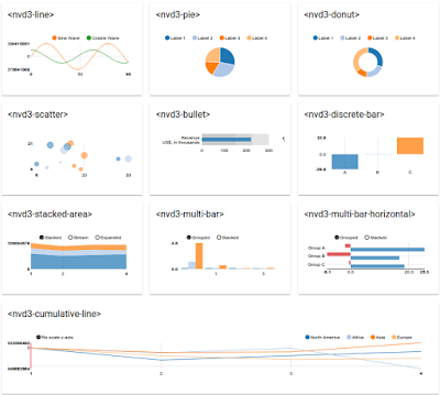 NVD3 charts as web components for Polymer