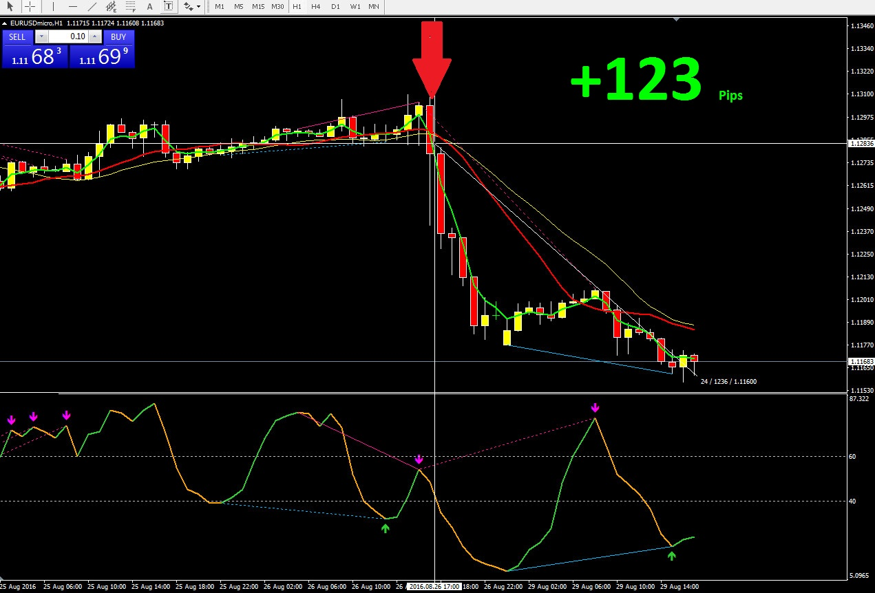 Best 1 hour forex indicator