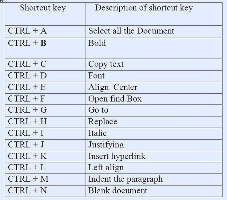 Tech Chamar: BASIC SHORTCUT KEYS USED IN MS OFFICE
