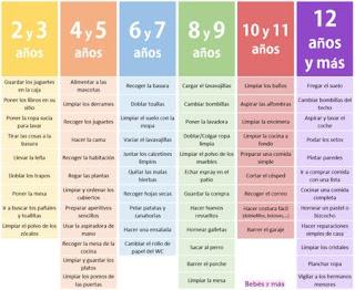 http://www.bebesymas.com/ser-padres/dejales-que-sean-autonomos-la-tabla-de-montessori-para-saber-que-tareas-pueden-hacer-en-cada-edad
