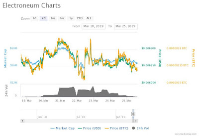 Electroneum Price is in an Odd Place