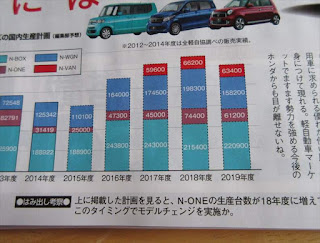 ホンダの軽自動車 2020年頃までの生産販売計画