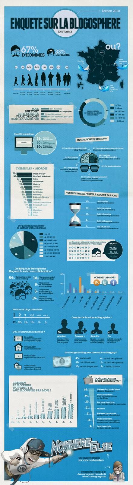 Qui sont les blogueurs Francophones