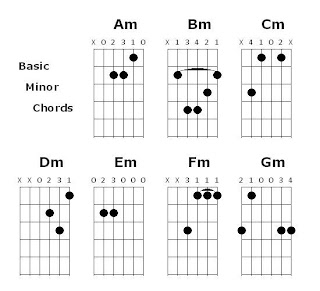Share and Learn: Learning Guitar Simple Chord