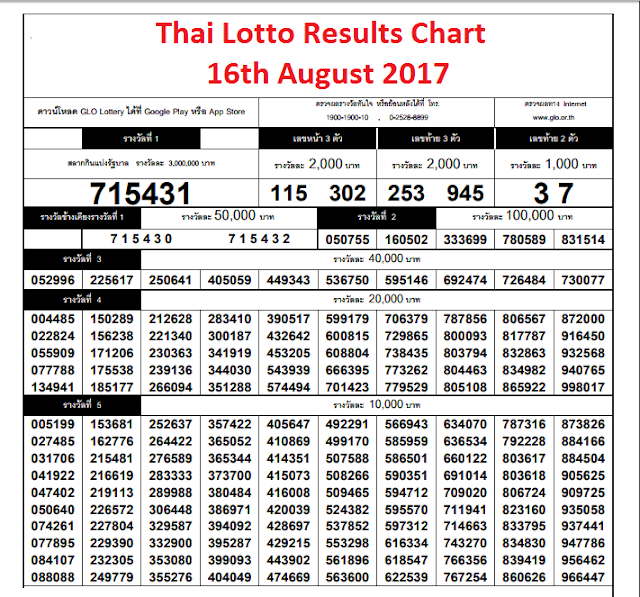 Thai-Lotto-Results-Chart-16th-August-17