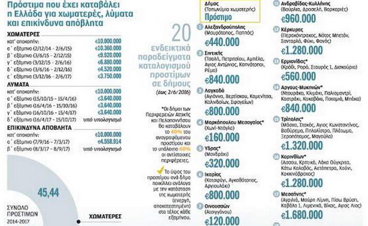 Οι Δήμοι θα πληρώσουν για τις παράνομες χωματερές - 440.000 ευρώ ο «λογαριασμός» για το Δήμο Αλεξανδρούπολης