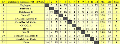 Clasificación por orden del sorteo inicial del Campeonato de Catalunya de Rápidas 2ª Categoría 1988