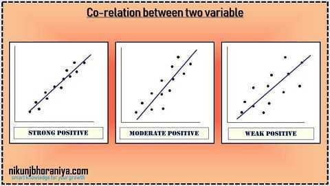 Positive Co-relation in Scatter Diagram in 7 QC Tools