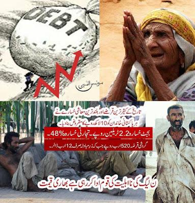 تاریخ کے کثیر ترین قرضے اور بلند ترین معاشی خسارے نے ہر پاکستانی خاندان کو 10لاکھ روپے کا مقروض بنادیا
