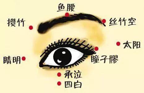 眼角有魚尾紋,敲膽經和三焦經通氣血