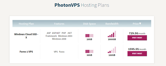 Hosting plan.PhotonVPS