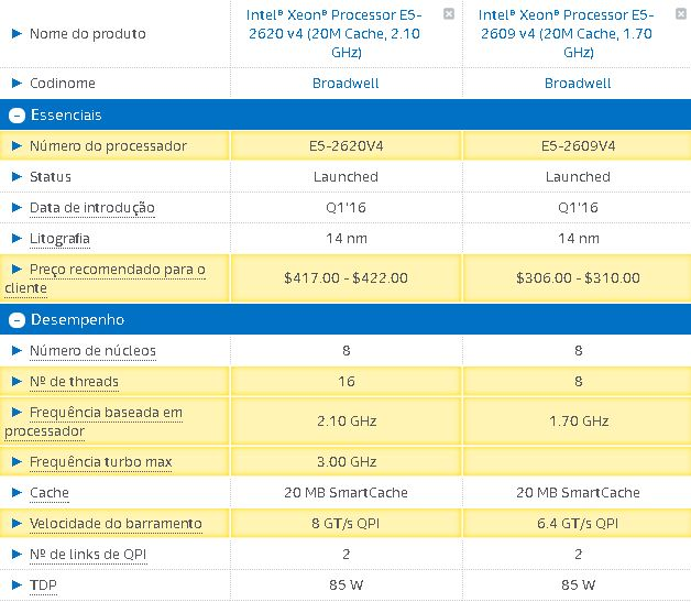 CPU Benchmark @ Xeon E5-2609v4 vs E5-2620v4