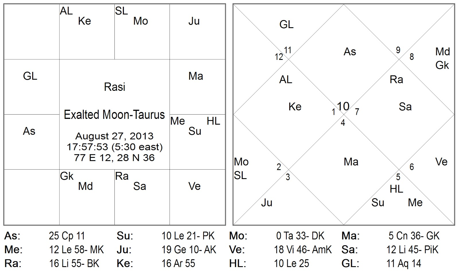 Vedic Astrology Consultancy & Research: February 2013