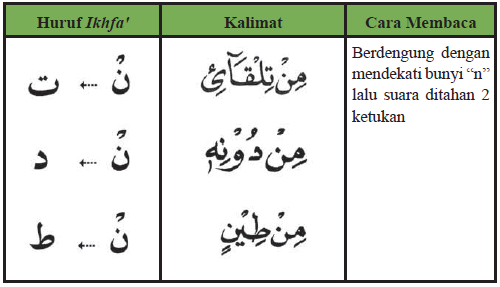 Contoh Ikhfa kubra/aqrab dengan huruf nun sukun
