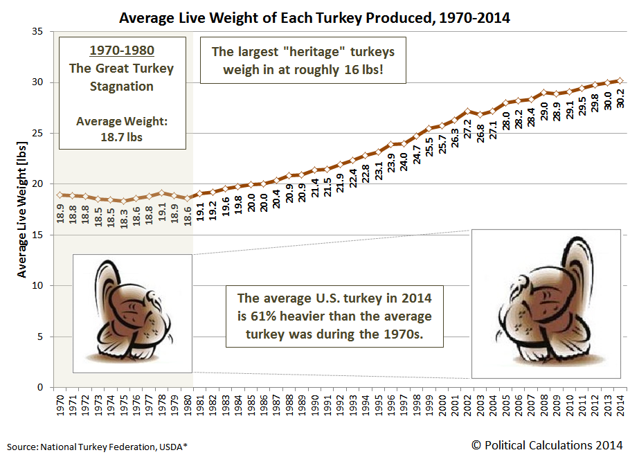 Political Calculations: Average Live Weight of Each Turkey Produced, 1970-2014