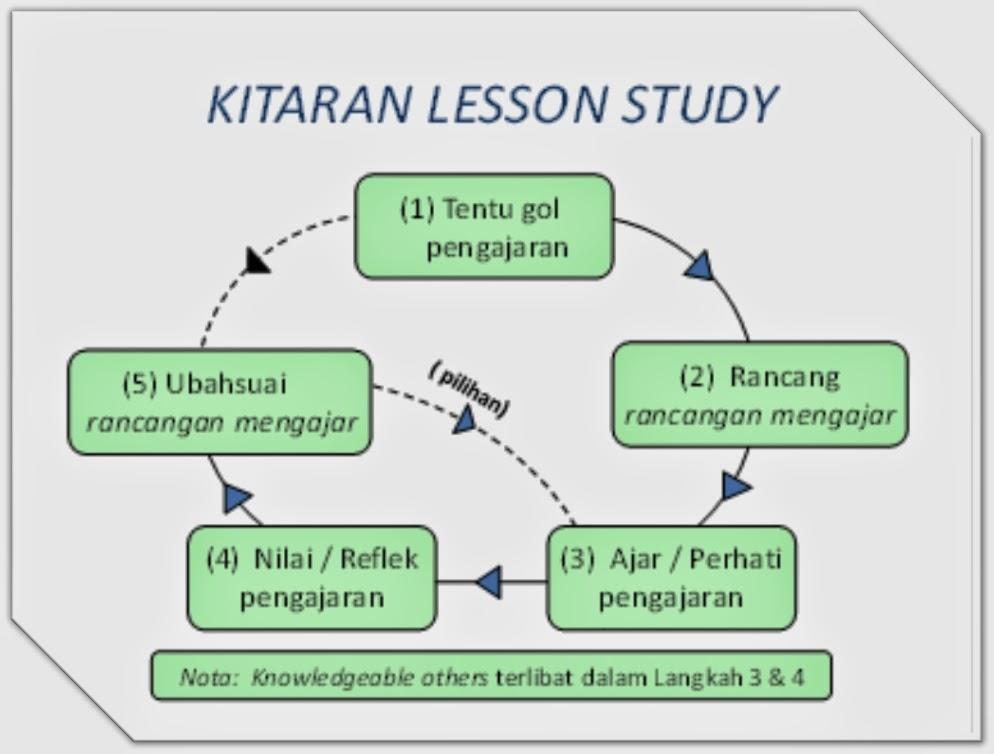 Kitaran Lesson Study PLC