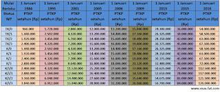 Tabel ringkasan sejarah PTKP Terbaru 2016