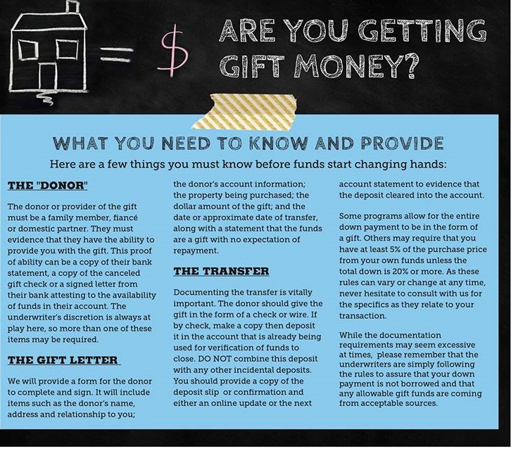 Using Gift Money for a Down Payment