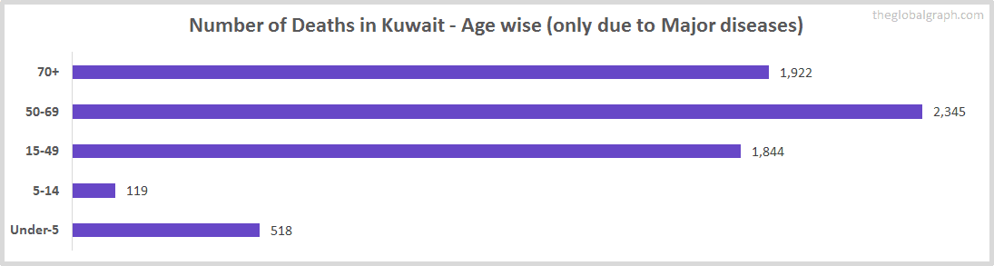 Number of Deaths in Kuwait - Age wise (only due to Major diseases)