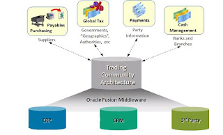 Oracle apps TCA