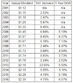 Realty Income Dividend Growth and Annualized Growth Rates Since 2001