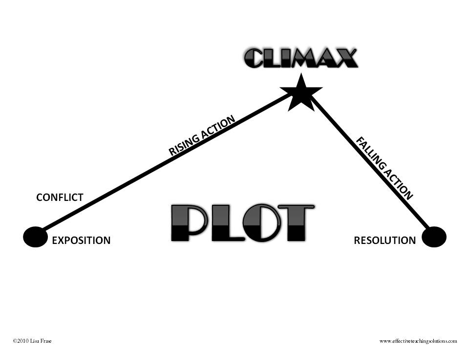 Journey Of An English Major: Plot and Structure in : O