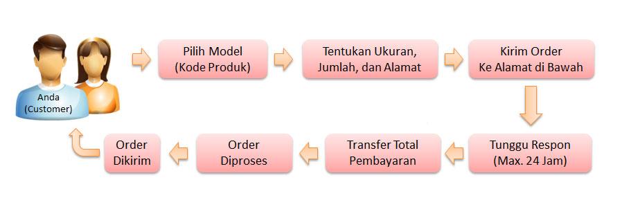 Langkah-langkah order