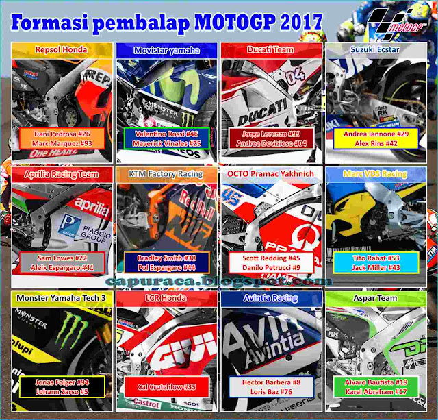 daftar lengkap Susunan pembalap motogp 2017