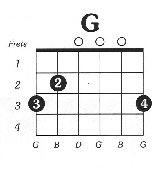 Guitar Island: 伴奏之路從四大開放和弦開始