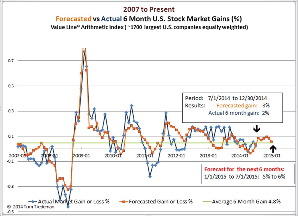 Six Month Stock Market Forecast: 2015 U S  Stock Market