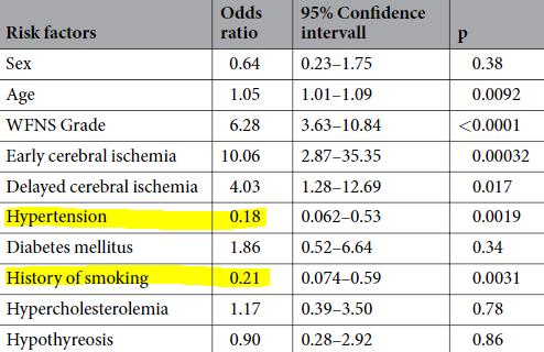 図:喫煙 高血圧 くも膜下出血の予後悪化リスク