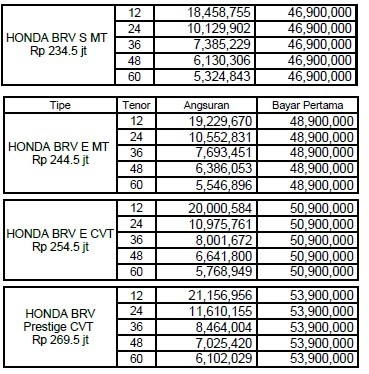 Price list tabel kredit honda mobilio brio jazz brv hrv city civic crv termurah sejakarta 2017
