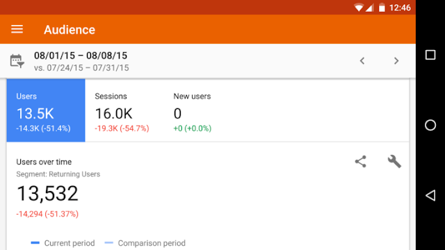 Google Analytics App Updated To v3.2 - Bring Landscape Support And Speed Improvements