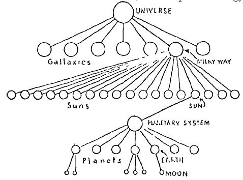 Diagram Of Creation Moon, Diagram, Free Engine Image For