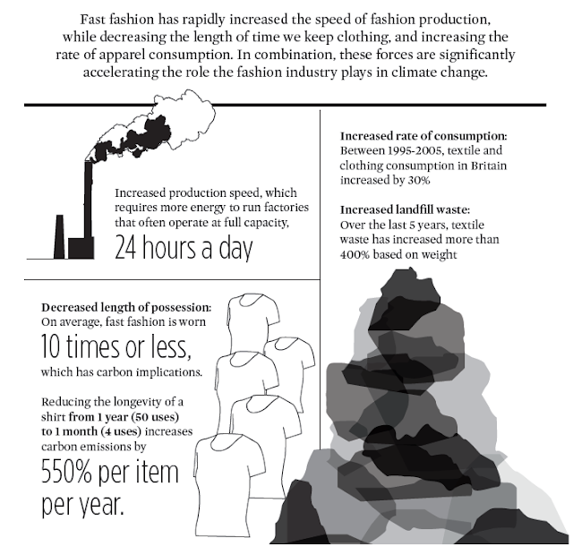 ZADY fashion and climate infographic