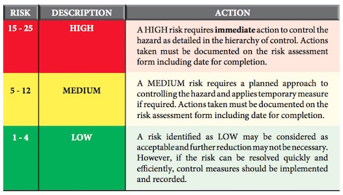 hirarc table Hazard identification risk assessment and risk control (hirarc/hiradc) office hazard for building sample  table b indicates severity using the following values.